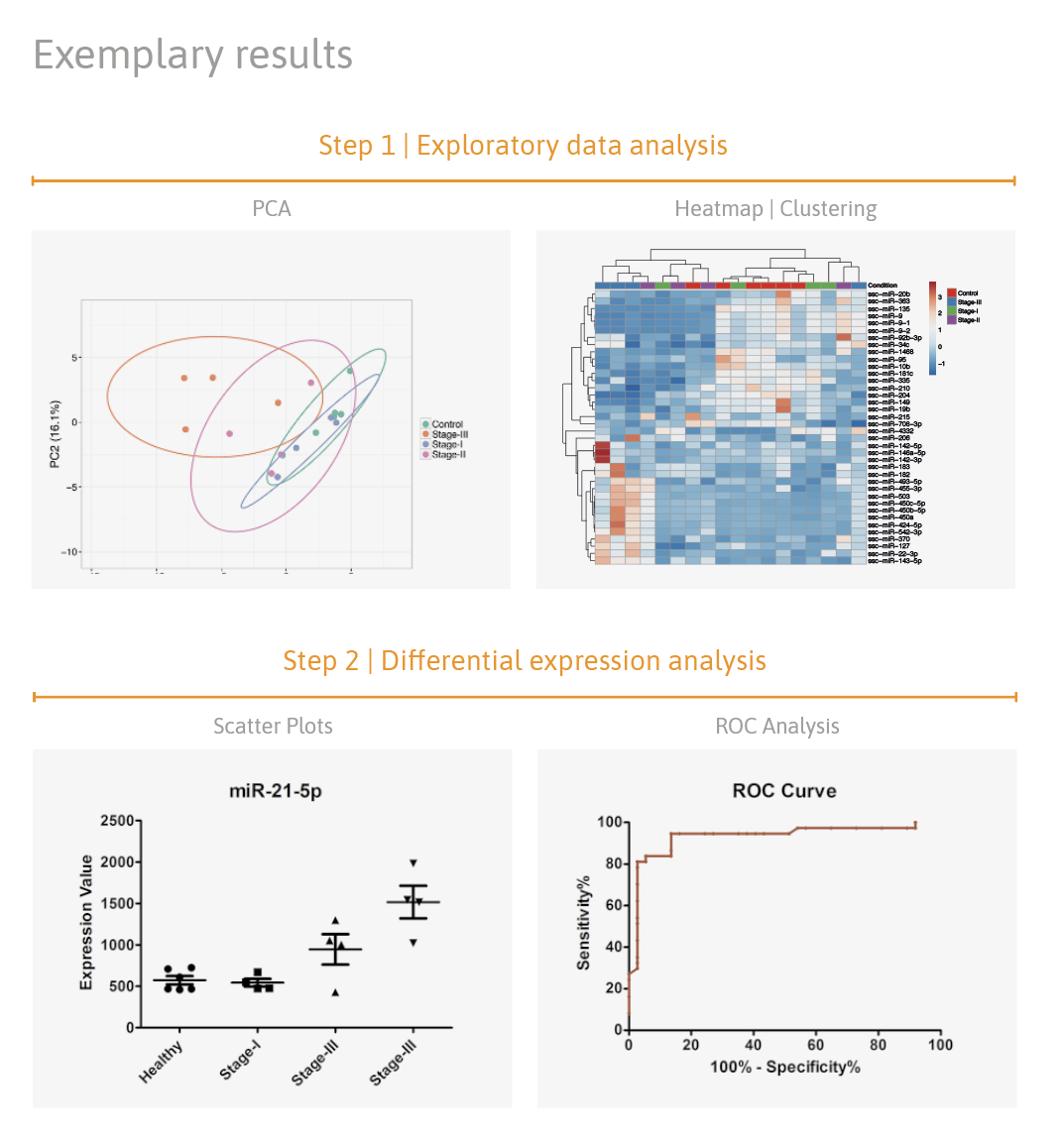 microRNA NGS and qPCR