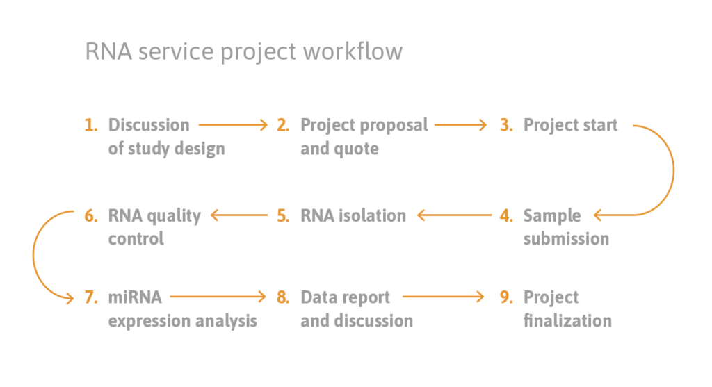 TAmiRNA_microRNA_NGS_&_qPCR_service _workflow