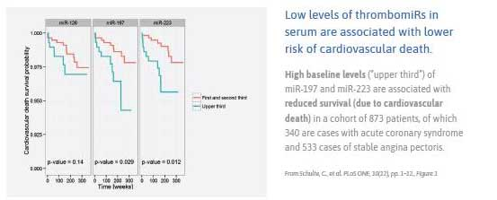 Low_levels_of_thrombomiRs_in_serum_are_associated_with_lower_risk_of_cardiovascular_death