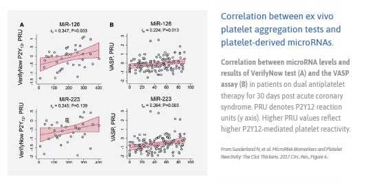 correlation_between_ex_vivo_platelet_aggregation_tests_and_platelet_derived_microRNAs