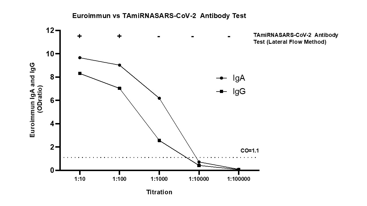 sensitivity_analysis_SARS-CoV-2 Antibody Test